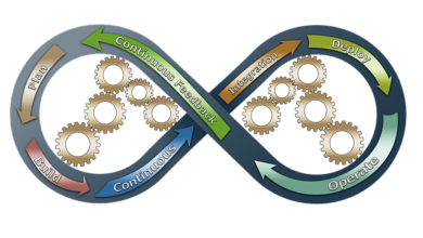 Photo of DevOps Culture: A Gateway to Corporate Excellence